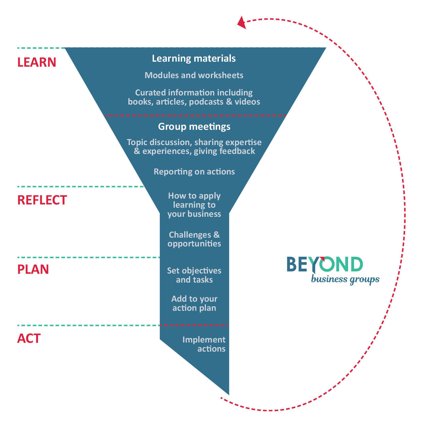 Our action learning model infographic showing: learn, reflect, plan and act stages of Beyond Business Groups learning.
