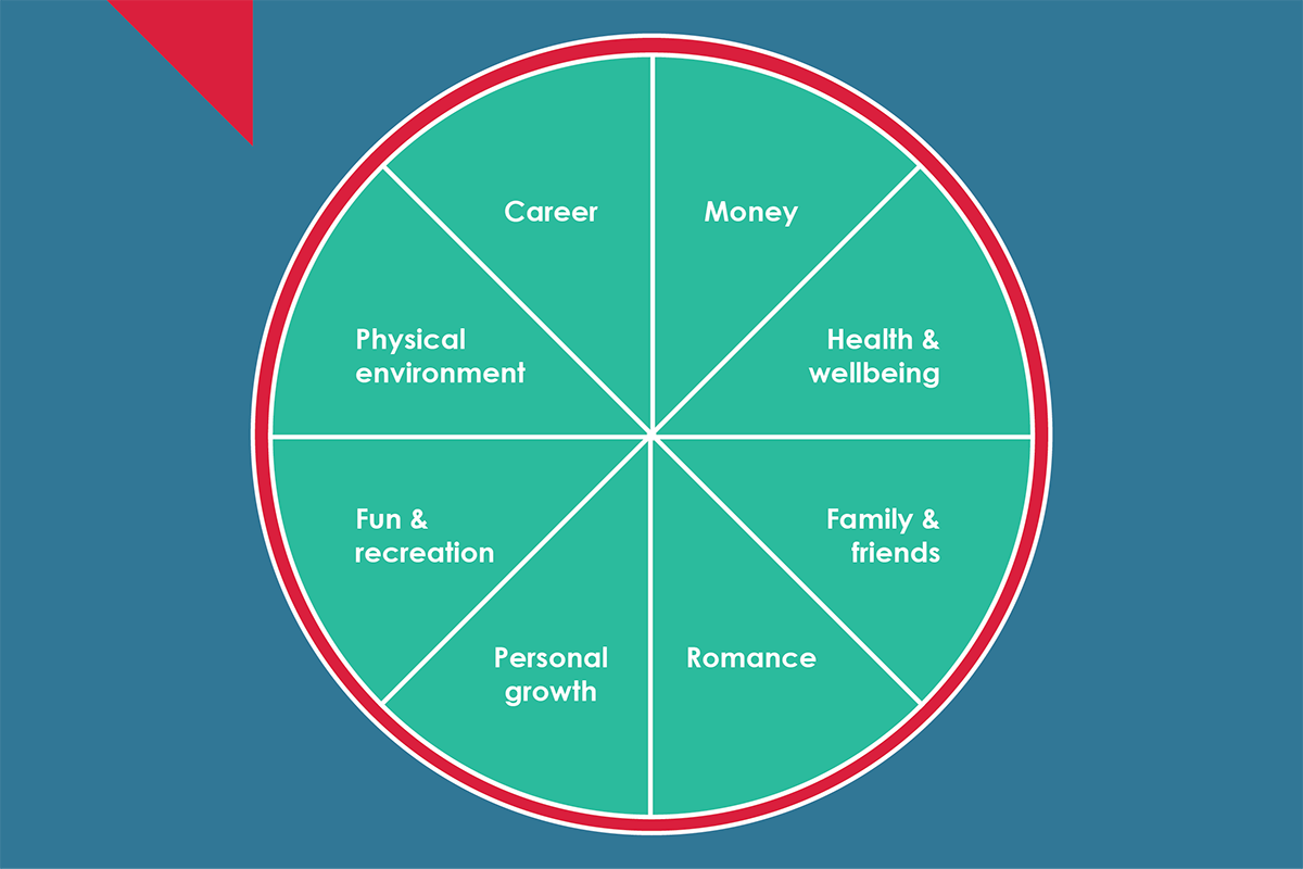 Wheel of life image showing areas of life to balance