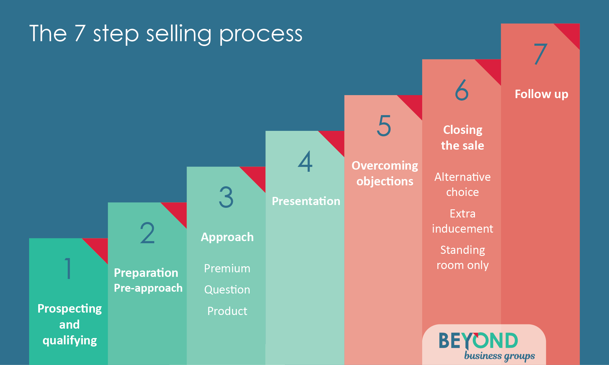 Overcoming objections in sales calls